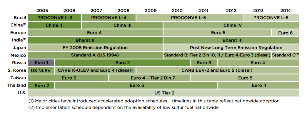 The global implementation of emission standards.